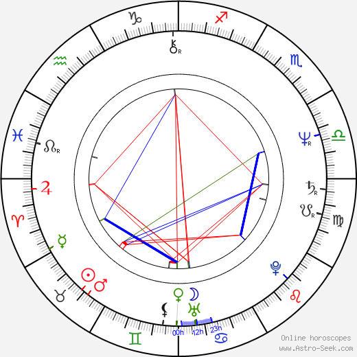 Malte Thorsten birth chart, Malte Thorsten astro natal horoscope, astrology