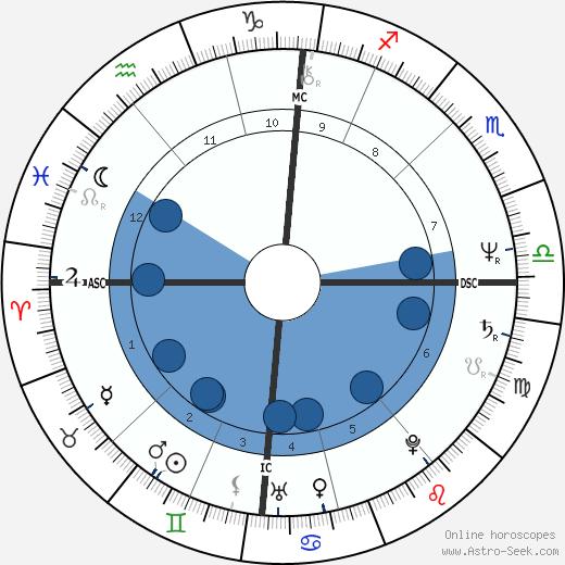 Marc Lebec wikipedia, horoscope, astrology, instagram