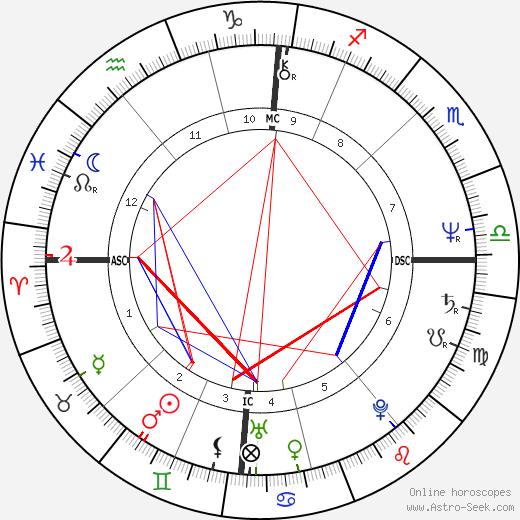 Marc Lebec день рождения гороскоп, Marc Lebec Натальная карта онлайн
