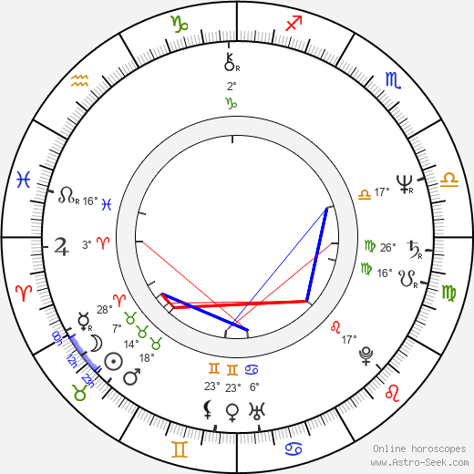 Mária Dolanská birth chart, biography, wikipedia 2019, 2020