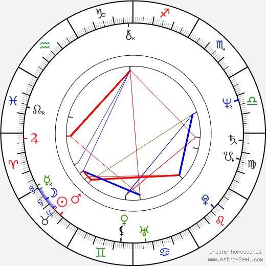 Mária Dolanská birth chart, Mária Dolanská astro natal horoscope, astrology
