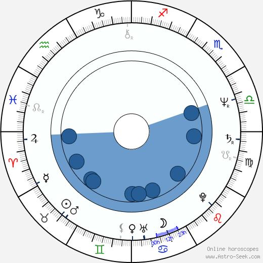María Sorté wikipedia, horoscope, astrology, instagram