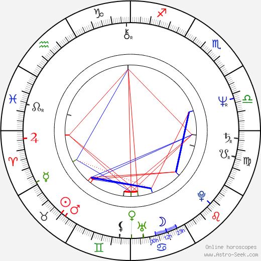María Sorté birth chart, María Sorté astro natal horoscope, astrology
