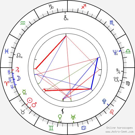 Массимо Раньери Massimo Ranieri день рождения гороскоп, Massimo Ranieri Натальная карта онлайн