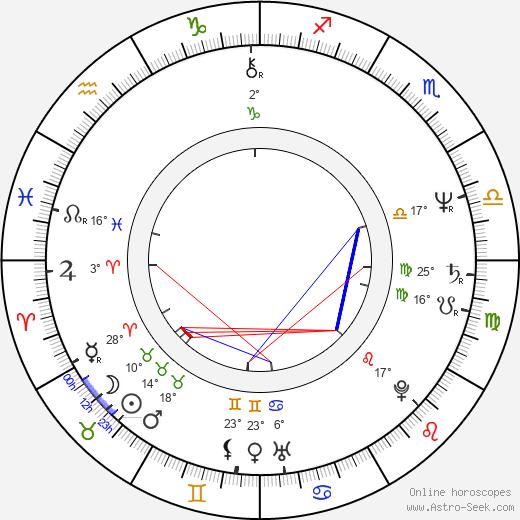 Nicholas Guest birth chart, biography, wikipedia 2020, 2021