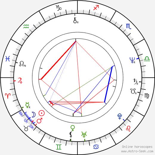 Nicholas Guest birth chart, Nicholas Guest astro natal horoscope, astrology