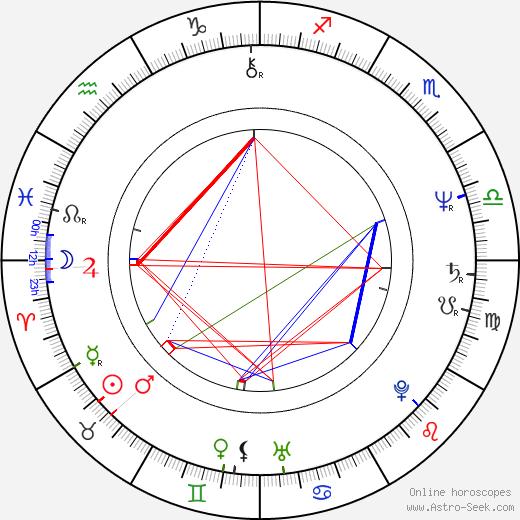 Ondřej Soukup birth chart, Ondřej Soukup astro natal horoscope, astrology