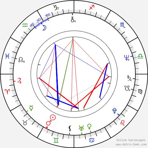 Petr Braný tema natale, oroscopo, Petr Braný oroscopi gratuiti, astrologia