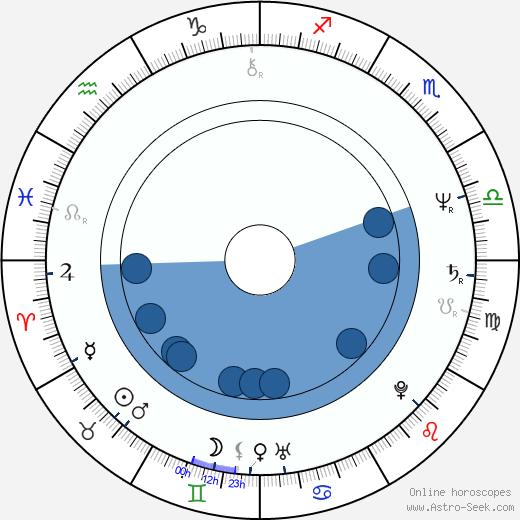 Philip Bailey wikipedia, horoscope, astrology, instagram