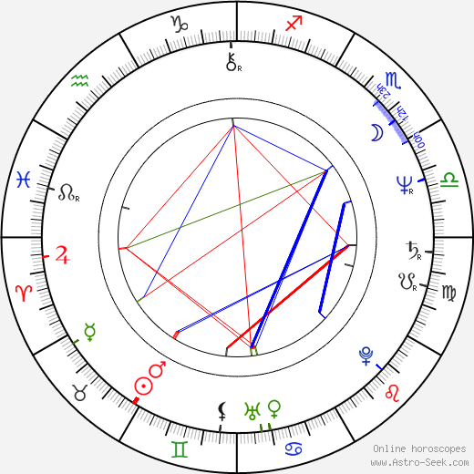Robert Harper birth chart, Robert Harper astro natal horoscope, astrology