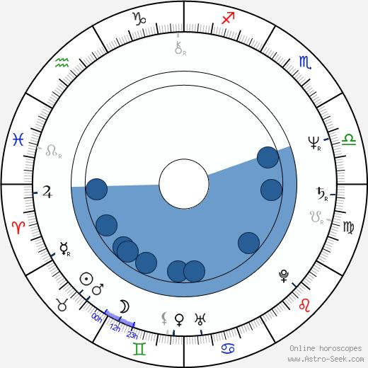 Robert Hegyes wikipedia, horoscope, astrology, instagram