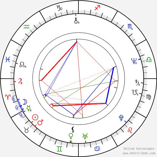 Rolf de Heer birth chart, Rolf de Heer astro natal horoscope, astrology