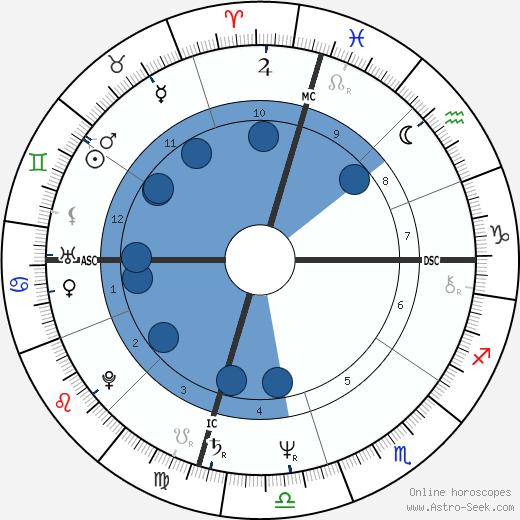 Sally Ride wikipedia, horoscope, astrology, instagram