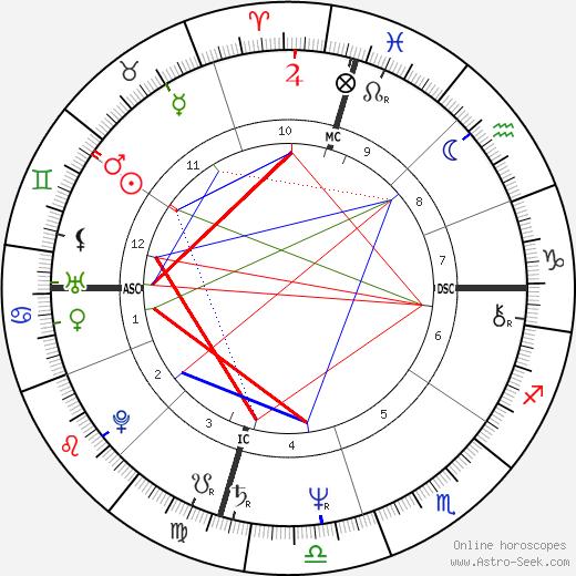 Sally Ride tema natale, oroscopo, Sally Ride oroscopi gratuiti, astrologia