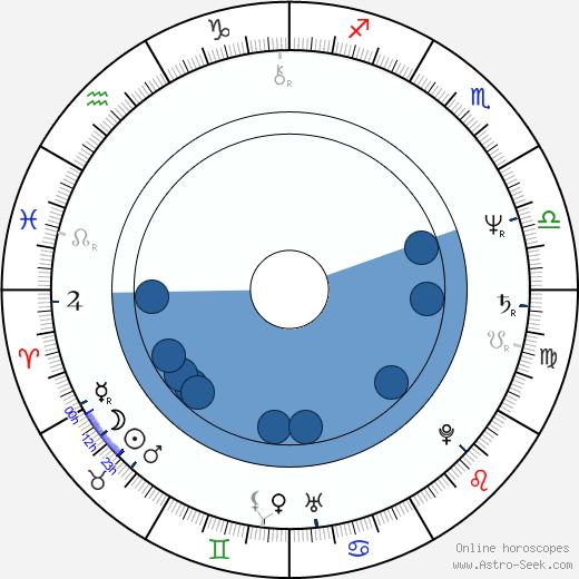 Sandra Werneck wikipedia, horoscope, astrology, instagram