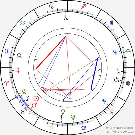 Sandra Werneck день рождения гороскоп, Sandra Werneck Натальная карта онлайн