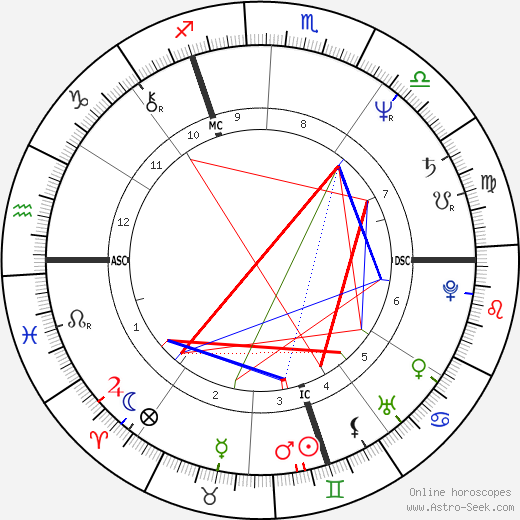 Serge Brussolo birth chart, Serge Brussolo astro natal horoscope, astrology