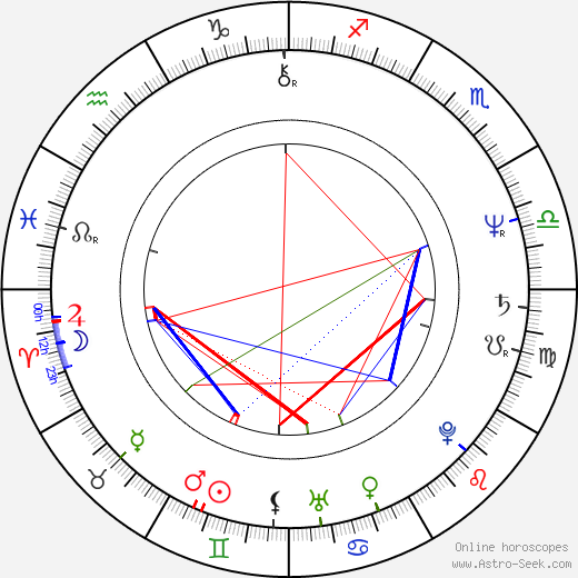 Stephen Tobolowsky astro natal birth chart, Stephen Tobolowsky horoscope, astrology