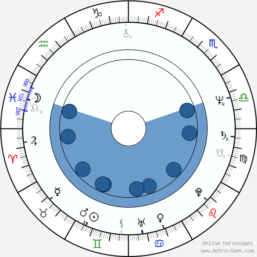 Svatopluk Skopal wikipedia, horoscope, astrology, instagram
