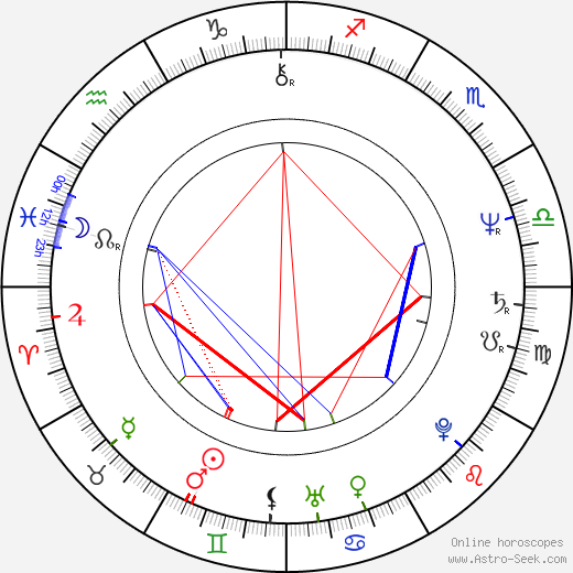 Svatopluk Skopal astro natal birth chart, Svatopluk Skopal horoscope, astrology