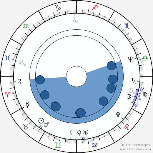 Taaffe O'Connell wikipedia, horoscope, astrology, instagram