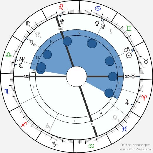 Veltto Virtanen wikipedia, horoscope, astrology, instagram