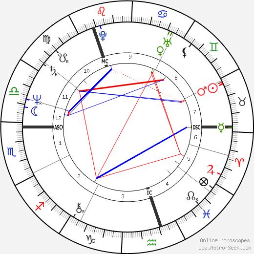 Veltto Virtanen birth chart, Veltto Virtanen astro natal horoscope, astrology