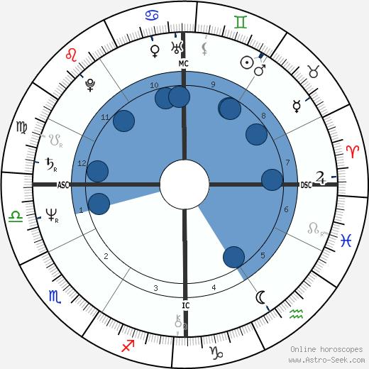 Wayne Allen Moody wikipedia, horoscope, astrology, instagram
