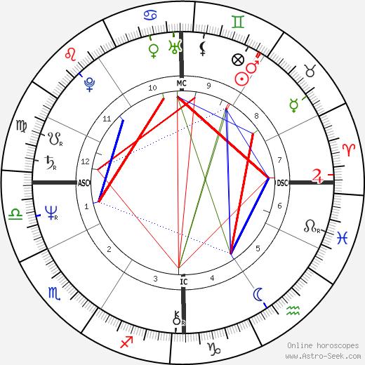 Wayne Allen Moody astro natal birth chart, Wayne Allen Moody horoscope, astrology