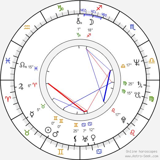 Wieslaw Slawik birth chart, biography, wikipedia 2020, 2021
