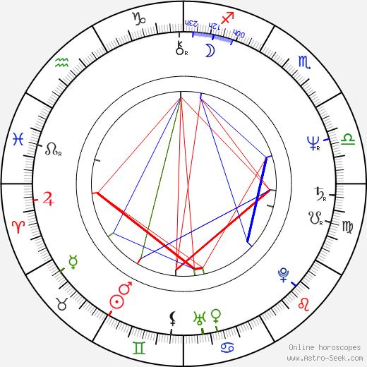 Wieslaw Slawik birth chart, Wieslaw Slawik astro natal horoscope, astrology