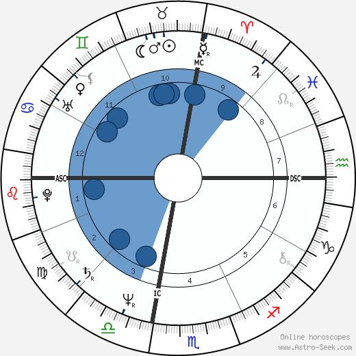 William Lori wikipedia, horoscope, astrology, instagram