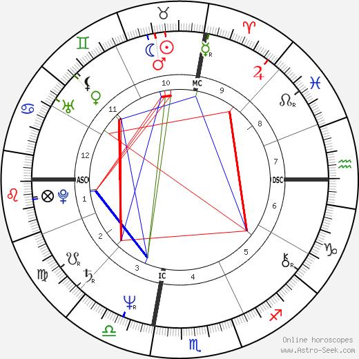 Уильям Эдуард Лори William Lori день рождения гороскоп, William Lori Натальная карта онлайн