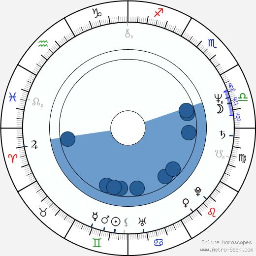 Aleksandr Sokurov wikipedia, horoscope, astrology, instagram