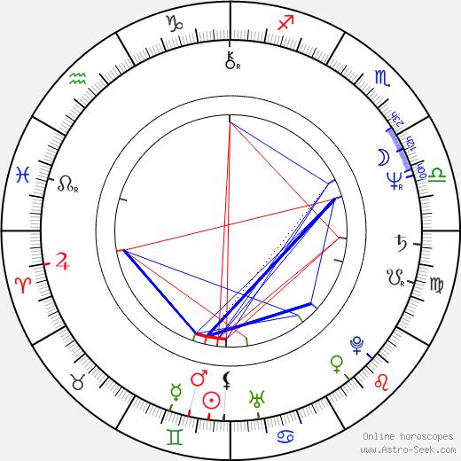 Amir Barghashi birth chart, Amir Barghashi astro natal horoscope, astrology
