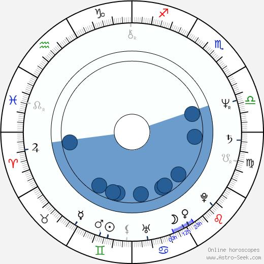 Bonnie Tyler wikipedia, horoscope, astrology, instagram
