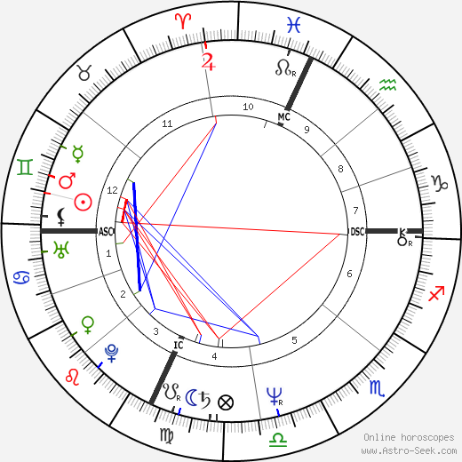 Brad Delp astro natal birth chart, Brad Delp horoscope, astrology
