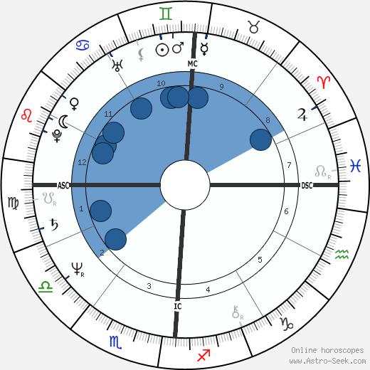 Brian Taylor wikipedia, horoscope, astrology, instagram