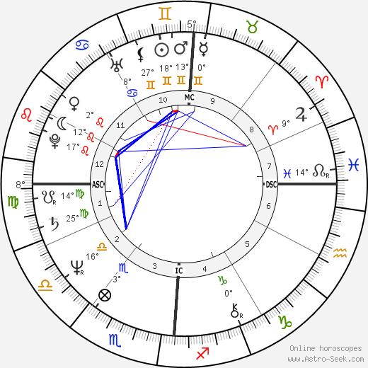 Brian Taylor birth chart, biography, wikipedia 2018, 2019