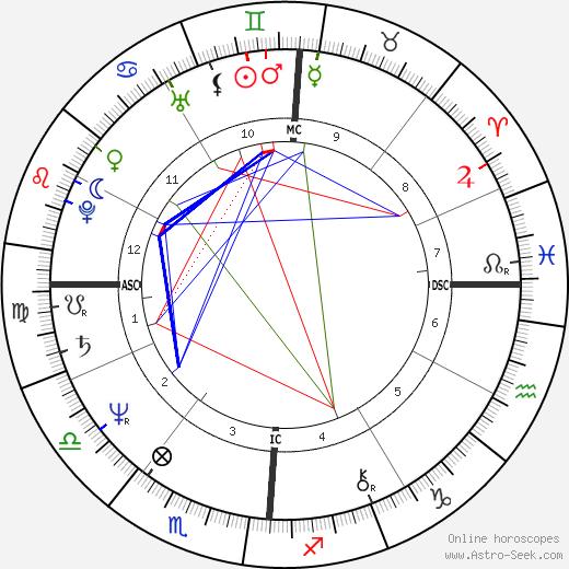 Brian Taylor astro natal birth chart, Brian Taylor horoscope, astrology