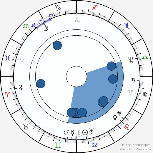Cary Brokaw wikipedia, horoscope, astrology, instagram