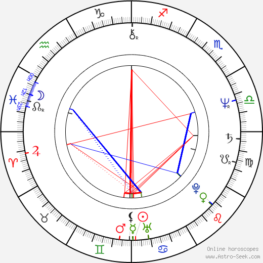 Charles Sturridge horoscope, astrology, astro natal chart