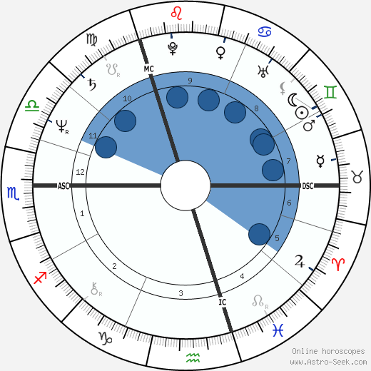David Yip wikipedia, horoscope, astrology, instagram