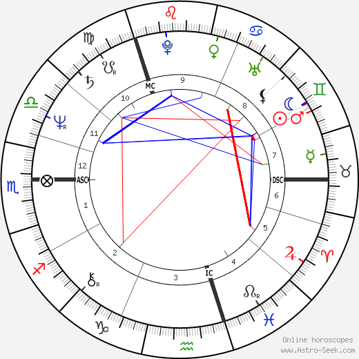David Yip tema natale, oroscopo, David Yip oroscopi gratuiti, astrologia