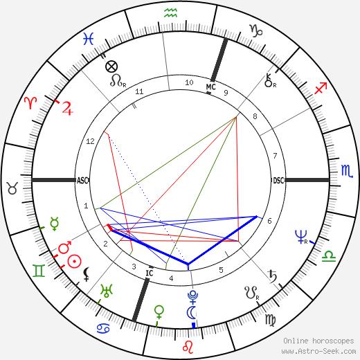 Donato Bilancia tema natale, oroscopo, Donato Bilancia oroscopi gratuiti, astrologia