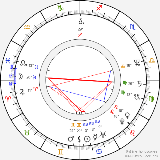 Ernest R. Dickerson birth chart, biography, wikipedia 2019, 2020