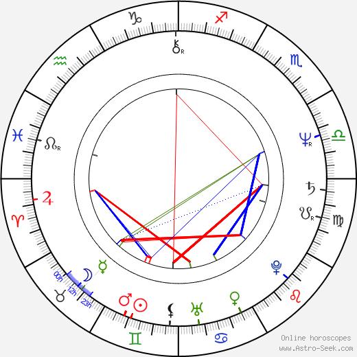 Frank C. Turner birth chart, Frank C. Turner astro natal horoscope, astrology