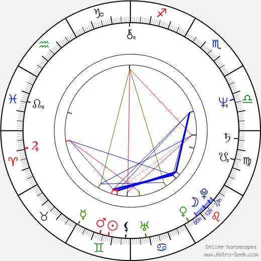 James Newton Howard tema natale, oroscopo, James Newton Howard oroscopi gratuiti, astrologia