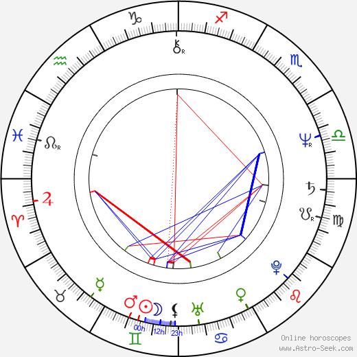 Jana Henžlová astro natal birth chart, Jana Henžlová horoscope, astrology
