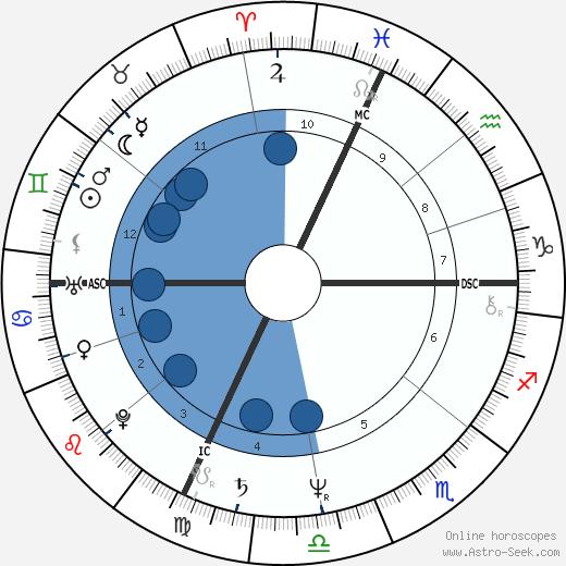 Jean-Pierre Luminet wikipedia, horoscope, astrology, instagram